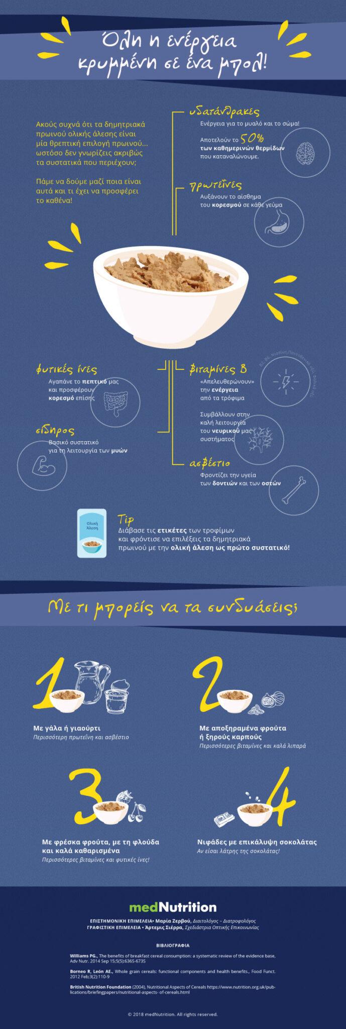 Infographic dimitriaka fitness fin